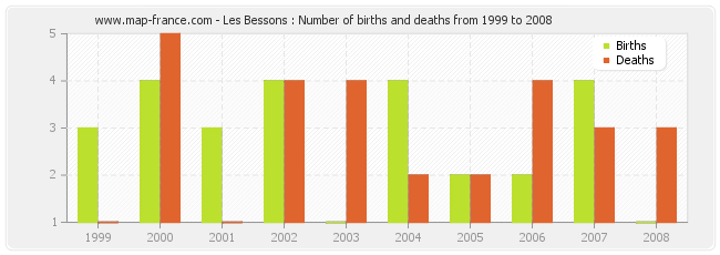 Les Bessons : Number of births and deaths from 1999 to 2008