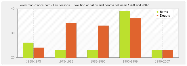 Les Bessons : Evolution of births and deaths between 1968 and 2007