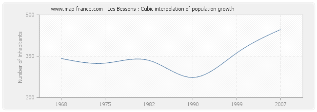Les Bessons : Cubic interpolation of population growth