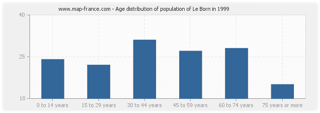 Age distribution of population of Le Born in 1999