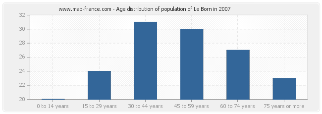 Age distribution of population of Le Born in 2007