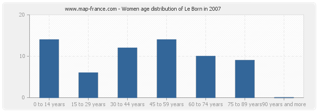 Women age distribution of Le Born in 2007