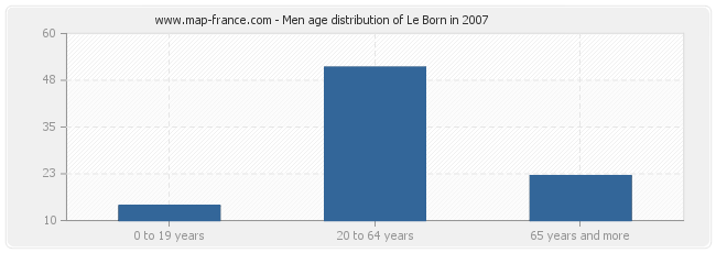 Men age distribution of Le Born in 2007
