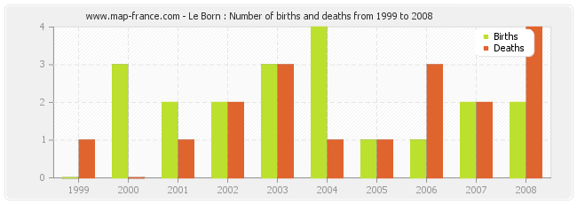 Le Born : Number of births and deaths from 1999 to 2008