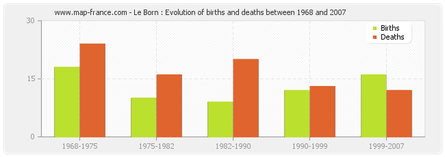 Le Born : Evolution of births and deaths between 1968 and 2007
