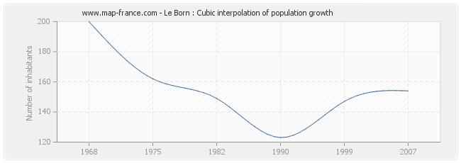 Le Born : Cubic interpolation of population growth