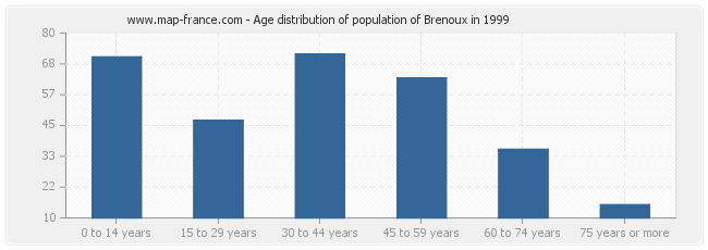 Age distribution of population of Brenoux in 1999