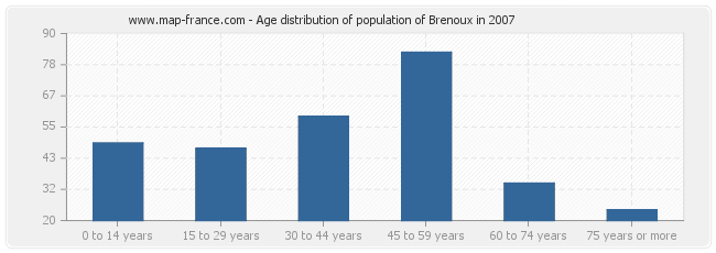 Age distribution of population of Brenoux in 2007