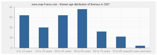 Women age distribution of Brenoux in 2007