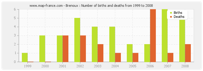 Brenoux : Number of births and deaths from 1999 to 2008