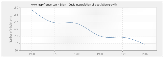 Brion : Cubic interpolation of population growth