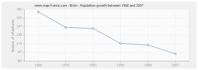 Population Brion