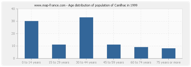 Age distribution of population of Canilhac in 1999