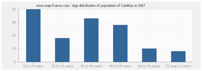 Age distribution of population of Canilhac in 2007