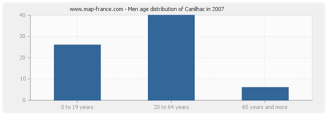 Men age distribution of Canilhac in 2007