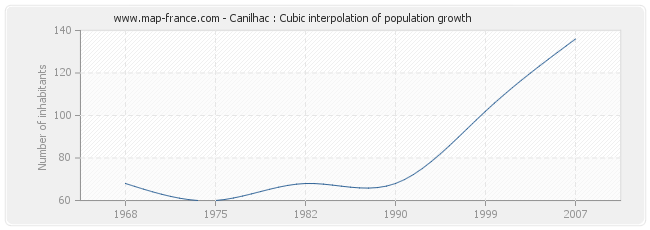 Canilhac : Cubic interpolation of population growth
