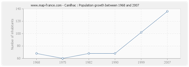 Population Canilhac