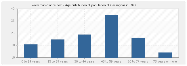 Age distribution of population of Cassagnas in 1999