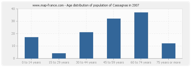 Age distribution of population of Cassagnas in 2007