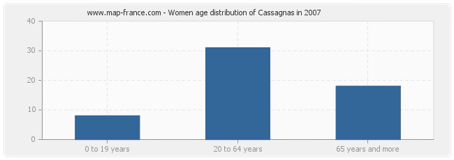 Women age distribution of Cassagnas in 2007