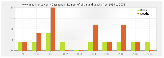 Cassagnas : Number of births and deaths from 1999 to 2008