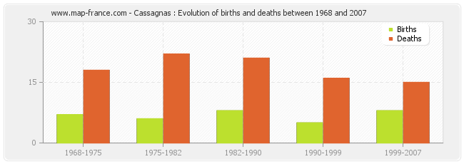 Cassagnas : Evolution of births and deaths between 1968 and 2007