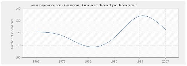 Cassagnas : Cubic interpolation of population growth