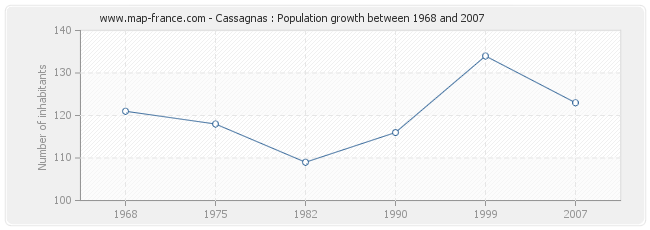 Population Cassagnas