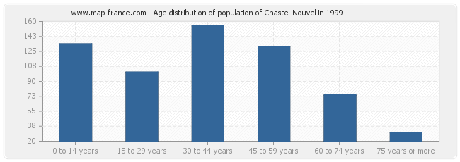 Age distribution of population of Chastel-Nouvel in 1999