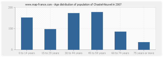 Age distribution of population of Chastel-Nouvel in 2007