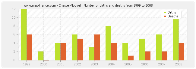 Chastel-Nouvel : Number of births and deaths from 1999 to 2008