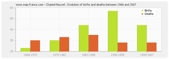 Chastel-Nouvel : Evolution of births and deaths between 1968 and 2007