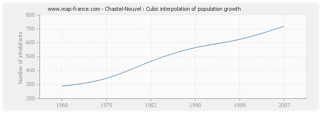 Chastel-Nouvel : Cubic interpolation of population growth