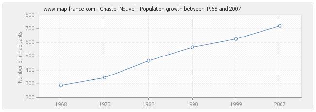 Population Chastel-Nouvel