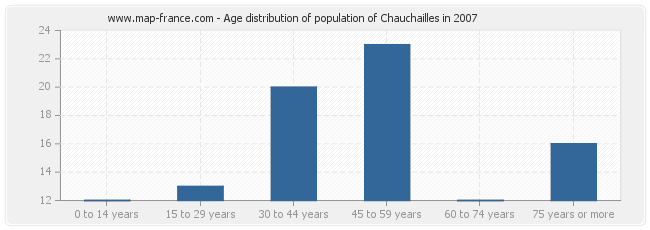 Age distribution of population of Chauchailles in 2007
