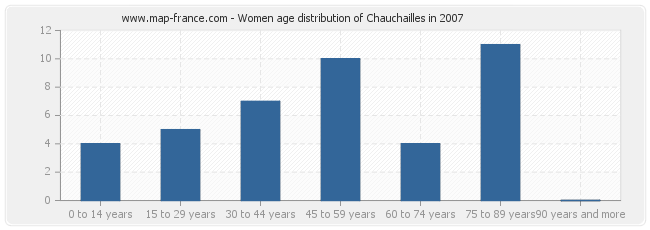 Women age distribution of Chauchailles in 2007