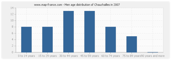 Men age distribution of Chauchailles in 2007
