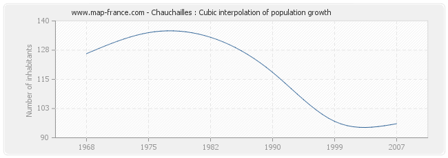 Chauchailles : Cubic interpolation of population growth