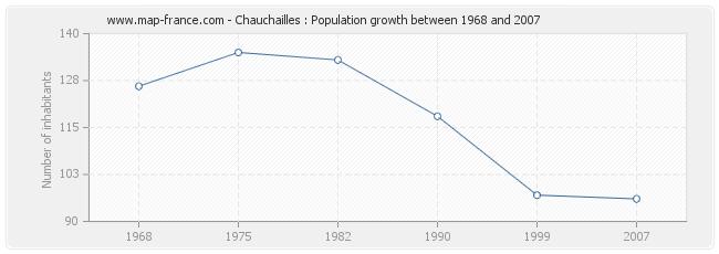 Population Chauchailles