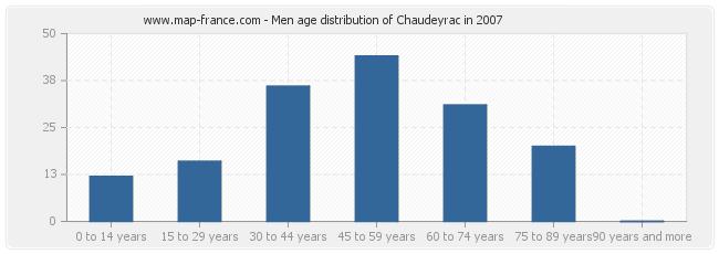 Men age distribution of Chaudeyrac in 2007