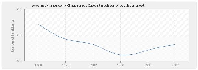 Chaudeyrac : Cubic interpolation of population growth