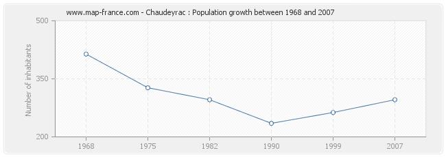 Population Chaudeyrac