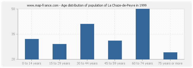 Age distribution of population of La Chaze-de-Peyre in 1999