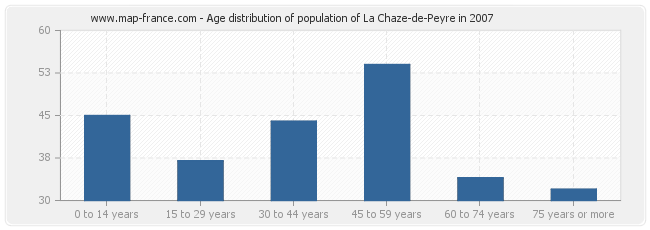 Age distribution of population of La Chaze-de-Peyre in 2007