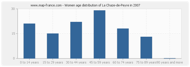 Women age distribution of La Chaze-de-Peyre in 2007