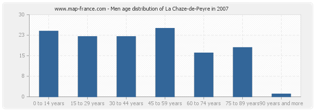 Men age distribution of La Chaze-de-Peyre in 2007