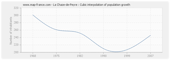 La Chaze-de-Peyre : Cubic interpolation of population growth