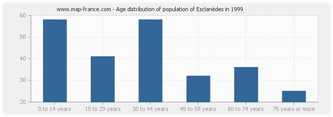 Age distribution of population of Esclanèdes in 1999