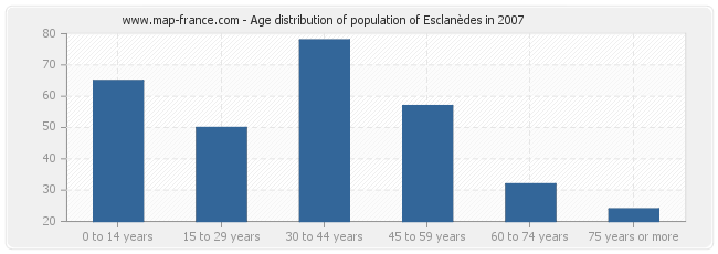 Age distribution of population of Esclanèdes in 2007
