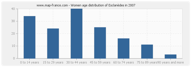Women age distribution of Esclanèdes in 2007